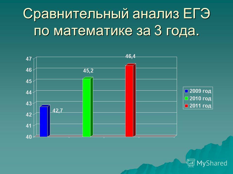 Сравнительный анализ ЕГЭ по математике за 3 года.