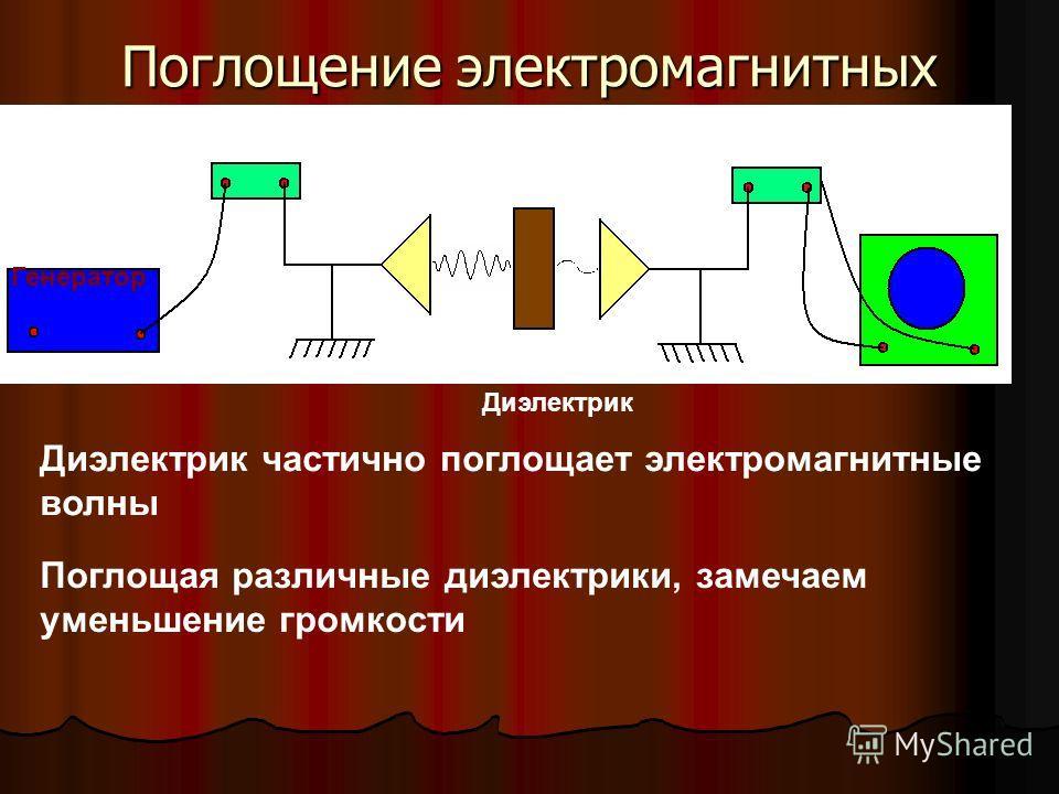 Поглощение электромагнитных волн Диэлектрик частично поглощает электромагнитные волны Поглощая различные диэлектрики, замечаем уменьшение громкости Диэлектрик Генератор