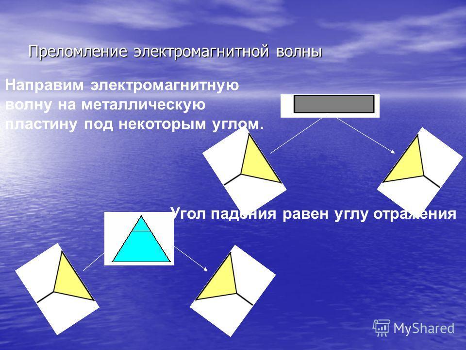 Преломление электромагнитной волны Направим электромагнитную волну на металлическую пластину под некоторым углом. Угол падения равен углу отражения