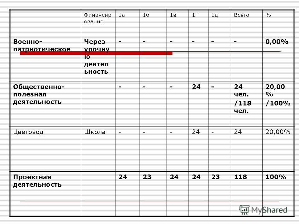Финансир ование 1а1б1в1г1дВсего% Военно- патриотическое Через урочну ю деятел ьность ------0,00% Общественно- полезная деятельность ---24-24 чел. /118 чел. 20,00 % /100% ЦветоводШкола---24- 20,00% Проектная деятельность 242324 23118100%
