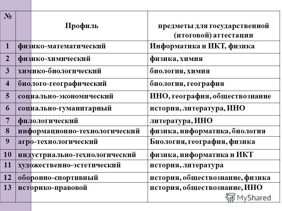 Профильпредметы для государственной (итоговой) аттестации 1физико-математическийИнформатика и ИКТ, физика 2физико-химическийфизика, химия 3химико-биологическийбиология, химия 4биолого-географическийбиология, география 5социально-экономическийИНО, гео