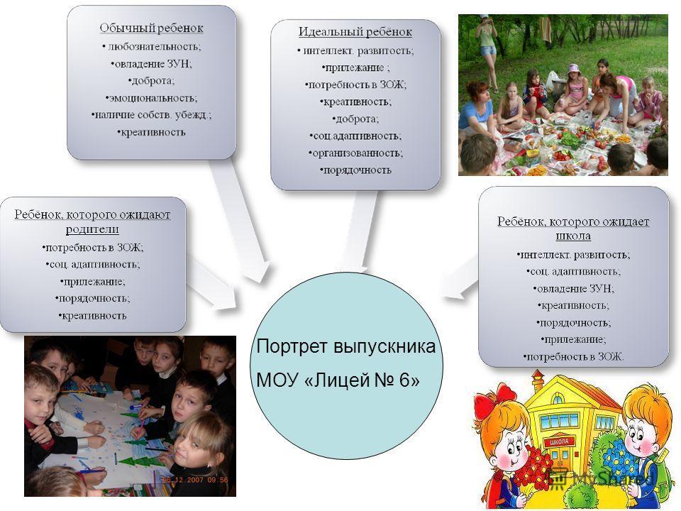 Портрет выпускника МОУ «Лицей 6»