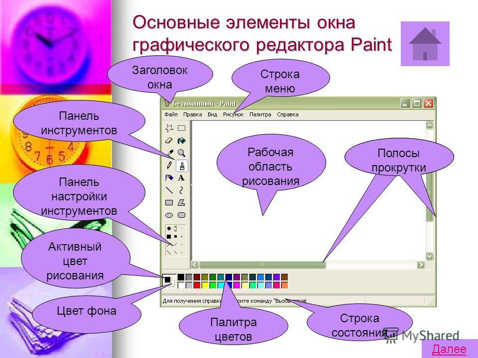 Основные элементы окна графического редактора Paint Строка меню Заголовок окна Панель инструментов Панель настройки инструментов Активный цвет рисования Цвет фона Палитра цветов Строка состояния Цвет фонаПолосы прокрутки Рабочая область рисования Дал