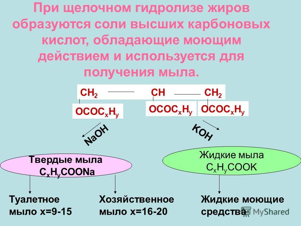 При щелочном гидролизе жиров образуются соли высших карбоновых кислот, обладающие моющим действием и используется для получения мыла. CH 2 CH CH 2 OCOC x H y NaOH KOH Туалетное мыло х=9-15 Хозяйственное мыло х=16-20 Жидкие моющие средства Твердые мыл