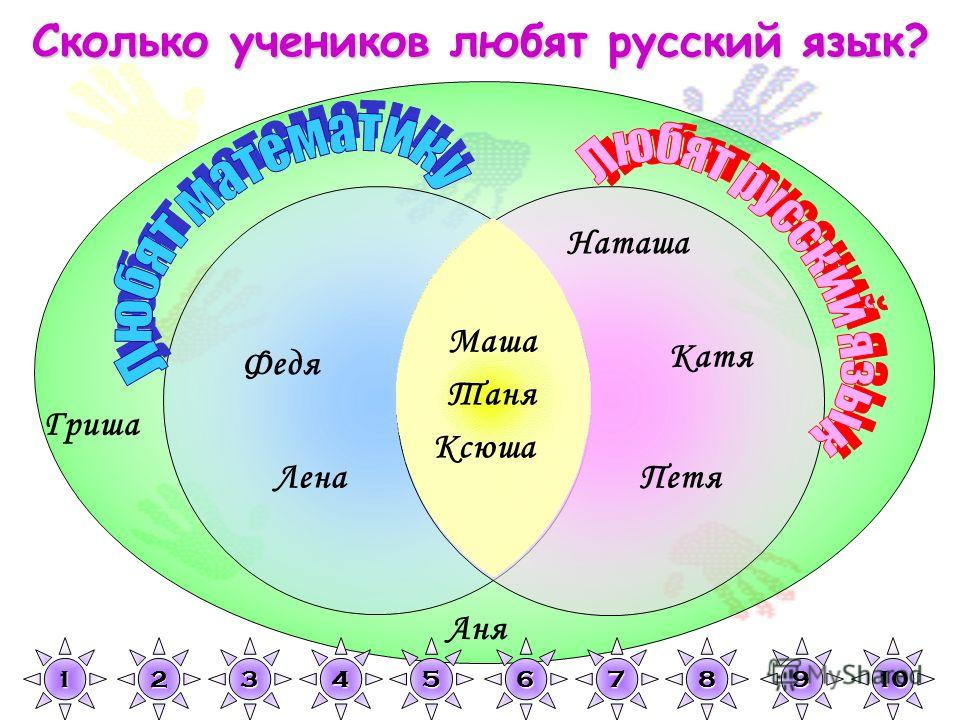 Гриша Наташа Петя Катя Аня Федя Лена Маша Таня Ксюша 1111 2222 3333 4444 5555 6666 7777 8888 9999 10 Сколько учеников любят русский язык?