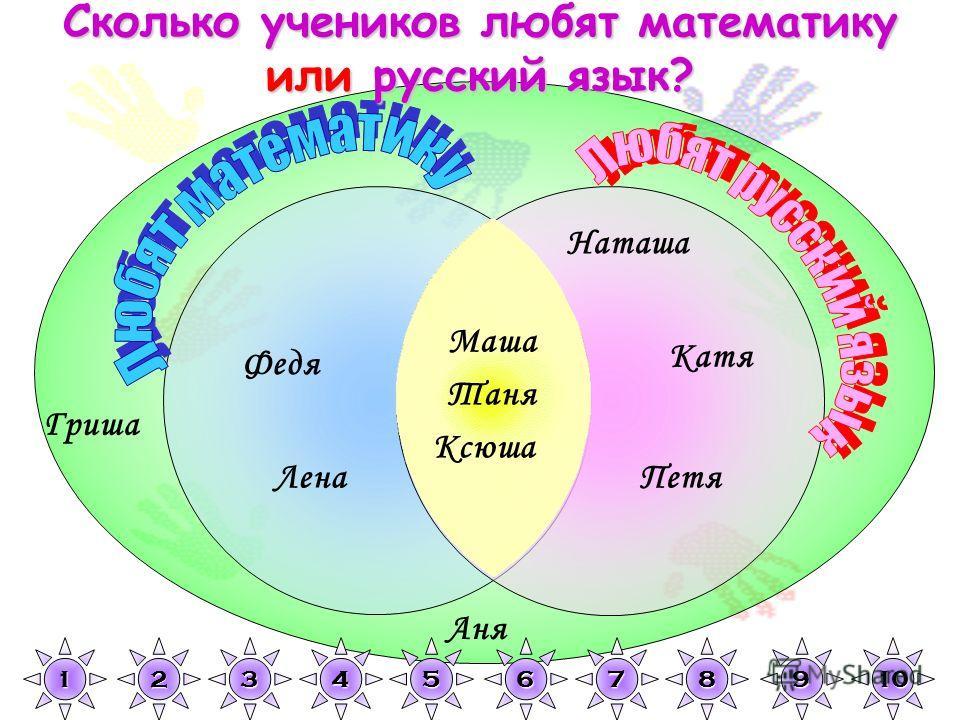 Гриша Наташа Петя Катя Аня Федя Лена Маша Таня Ксюша 1111 2222 3333 4444 5555 6666 7777 8888 9999 10 Сколько учеников любят математику или русский язык?