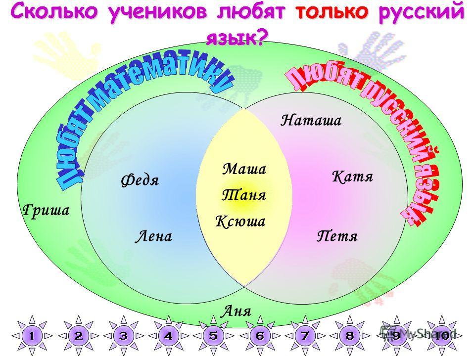 Гриша Наташа Петя Катя Аня Федя Лена Маша Таня Ксюша 1111 2222 3333 4444 5555 6666 7777 8888 9999 10 Сколько учеников любят только русский язык?
