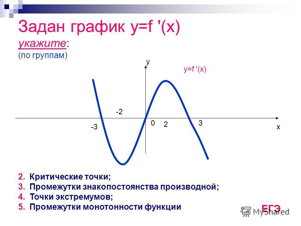 Задан график y=f '(x) укажите: (по группам) х у y=f '(x) -3 03 -2 2 2.Критические точки; 3.Промежутки знакопостоянства производной; 4.Точки экстремумов; 5.Промежутки монотонности функции ЕГЭ
