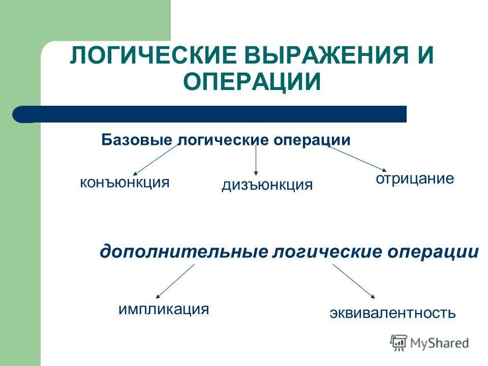 Базовые логические операции ЛОГИЧЕСКИЕ ВЫРАЖЕНИЯ И ОПЕРАЦИИ конъюнкция дизъюнкция отрицание импликация дополнительные логические операции эквивалентность