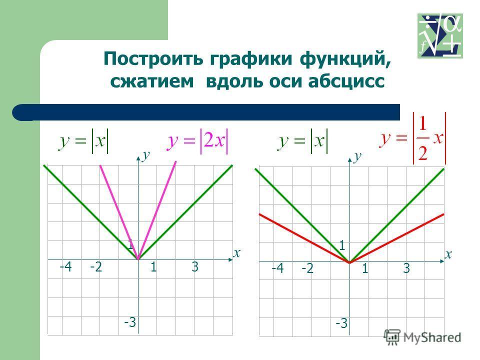 13-4 1 -3 -2 х у 13-4 1 -3 -2 х у Построить графики функций, сжатием вдоль оси абсцисс