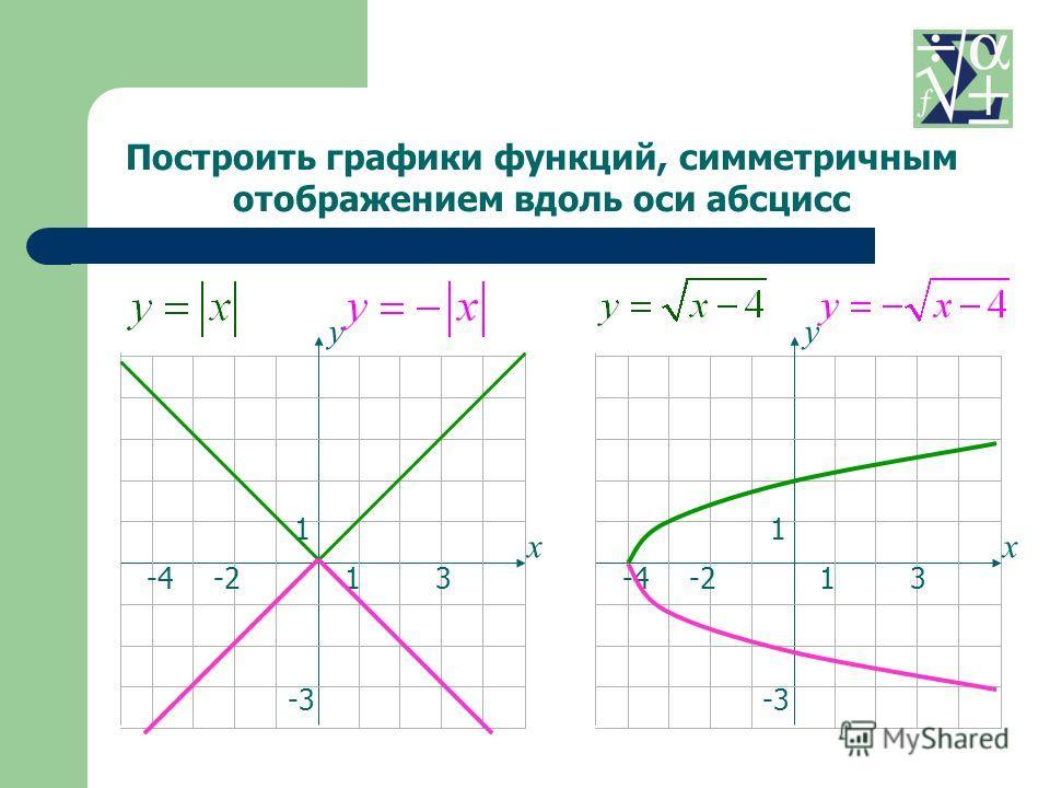 13-4 1 -3 -2 х у 13-4 1 -3 -2 х у Построить графики функций, симметричным отображением вдоль оси абсцисс