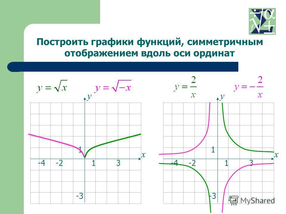 13-4 1 -3 -2 х у 13-4 1 -3 -2 х у Построить графики функций, симметричным отображением вдоль оси ординат