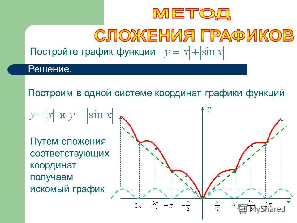 Постройте график функции Решение. Построим в одной системе координат графики функций Путем сложения соответствующих координат получаем искомый график х у