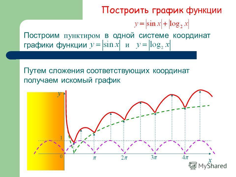 Построить график функции Построим пунктиром в одной системе координат графики функции и Путем сложения соответствующих координат получаем искомый график х у 1 0