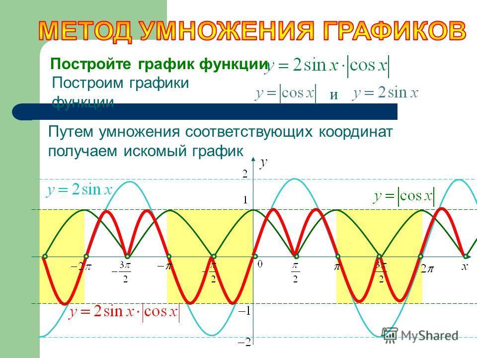 Постройте график функции Построим графики функции и Путем умножения соответствующих координат получаем искомый график