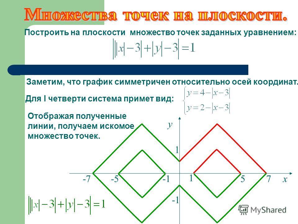 Отображая полученные линии, получаем искомое множество точек. Построить на плоскости множество точек заданных уравнением: 1 у 1 -7-557х Заметим, что график симметричен относительно осей координат. Для I четверти система примет вид: