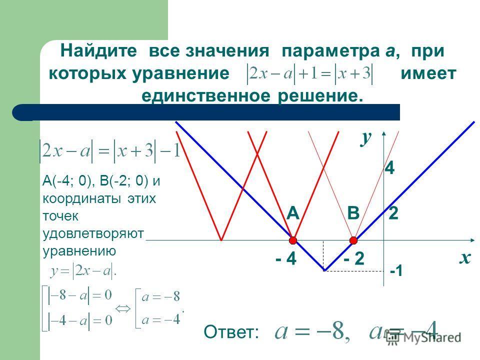 х у - 2- 4 4 Найдите все значения параметра а, при которых уравнение имеет единственное решение. 2АВ А(-4; 0), В(-2; 0) и координаты этих точек удовлетворяют уравнению Ответ: