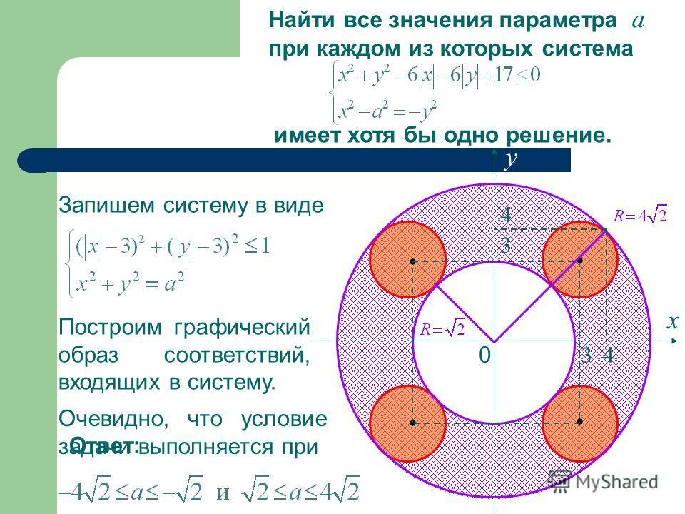 Найти все значения параметра а при каждом из которых система имеет хотя бы одно решение. Запишем систему в виде Построим графический образ соответствий, входящих в систему. х у 0 3 3 4 4 Очевидно, что условие задачи выполняется при Ответ: