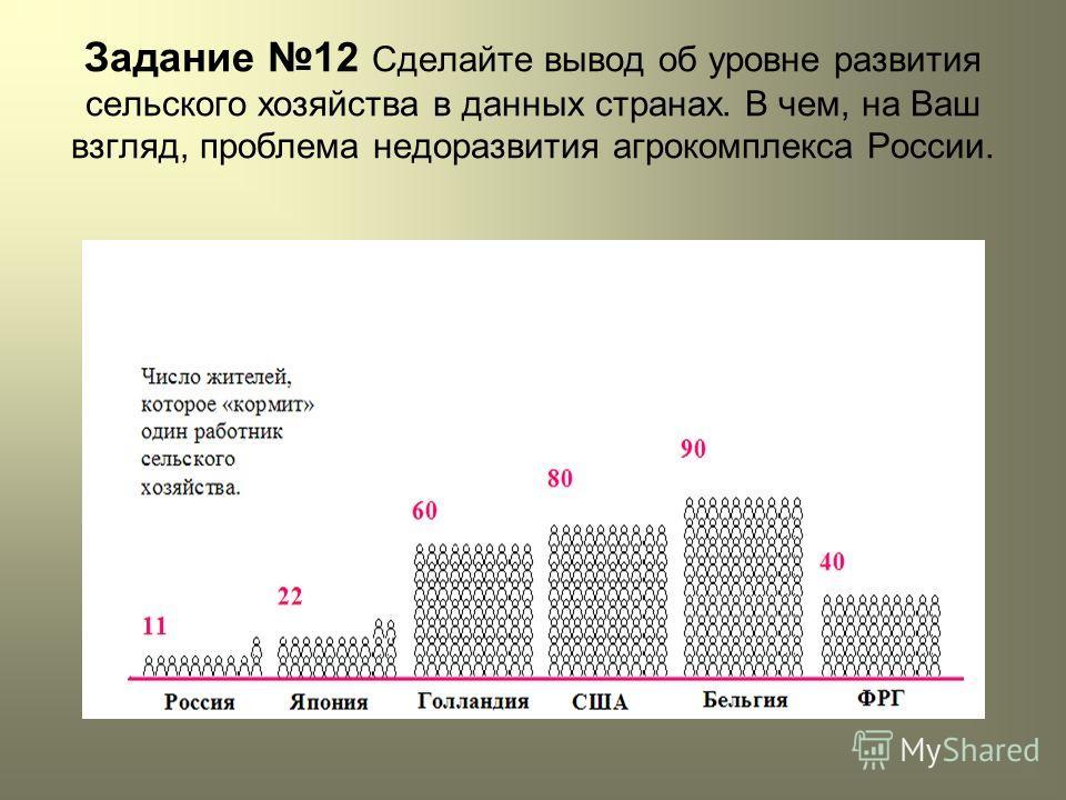 Задание 12 Сделайте вывод об уровне развития сельского хозяйства в данных странах. В чем, на Ваш взгляд, проблема недоразвития агрокомплекса России.