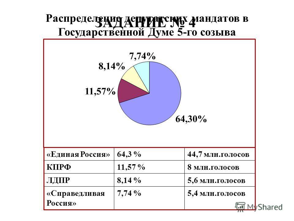 Распределение депутатских мандатов в Государственной Думе 5-го созыва «Единая Россия»64,3 %44,7 млн.голосов КПРФ11,57 %8 млн.голосов ЛДПР8,14 %5,6 млн.голосов «Справедливая Россия» 7,74 %5,4 млн.голосов ЗАДАНИЕ 4