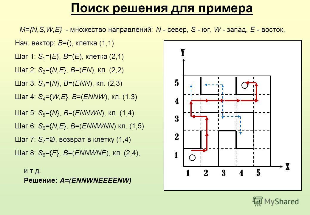 и т.д. Решение: A=(ENNWNEEEENW) 3 4 5 2 2 1 1 X Y 345 Поиск решения для примера M={N,S,W,E} - множество направлений: N - север, S - юг, W - запад, E - восток. Нач. вектор: B=(), клетка (1,1) Шаг 1: S 1 ={E}, B=(E), клетка (2,1) Шаг 2: S 2 ={N,E}, B=(