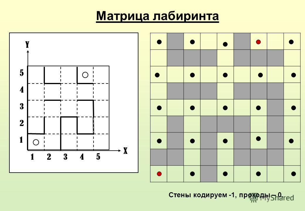 3 4 5 2 2 1 1 X Y 345 Матрица лабиринта Стены кодируем -1, проходы – 0.