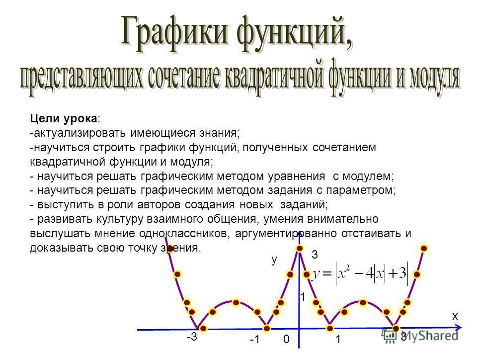 y x 1 1 0 3 -33 Цели урока: -актуализировать имеющиеся знания; -научиться строить графики функций, полученных сочетанием квадратичной функции и модуля; - научиться решать графическим методом уравнения с модулем; - научиться решать графическим методом