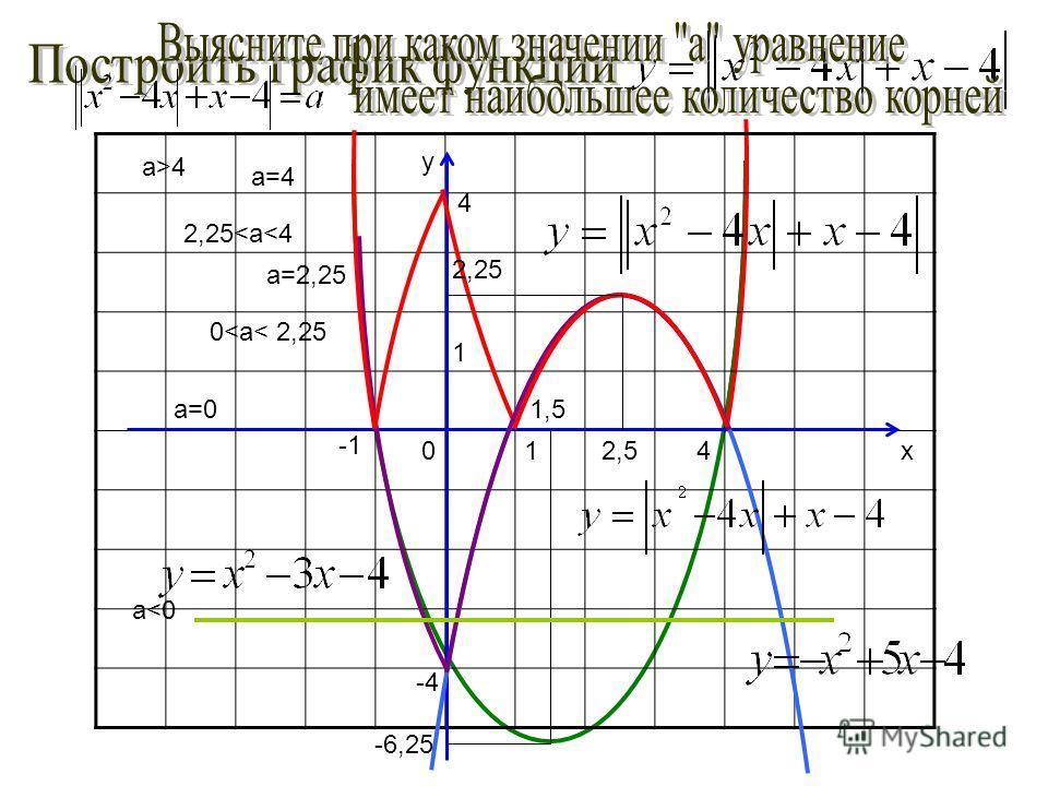 y x1 1 0 4 4 -4 -6,25 2,25 2,5 1,5 а>4а>4 а=4 2,25