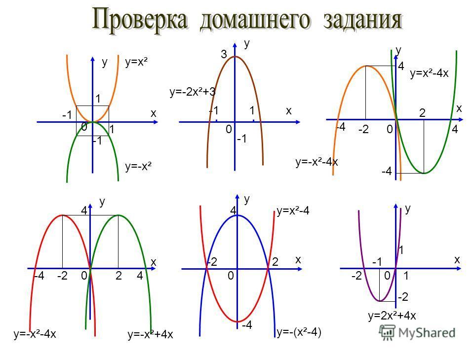 y x 1 1 y x 2 4 -4-4 -2-2 y x 4 4 0-4-4 y x 4 4 -4-4 -4-4 y x1 3 y x 1 1 -2-2 -2-2-22 -2 2 0 0 0 00 y=x² y=-x² y=-2x²+3 y=x²-4 y=-(x²-4) y=2x²+4x y=-x²+4x y=-x²-4x y=x²-4x y=-x²-4x