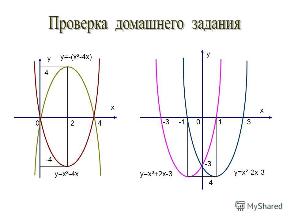 x y y x 4 4 0 -4 2 13-3 -4 -3 0 y=x²-4x y=-(x²-4x) y=x²-2x-3 y=x²+2x-3