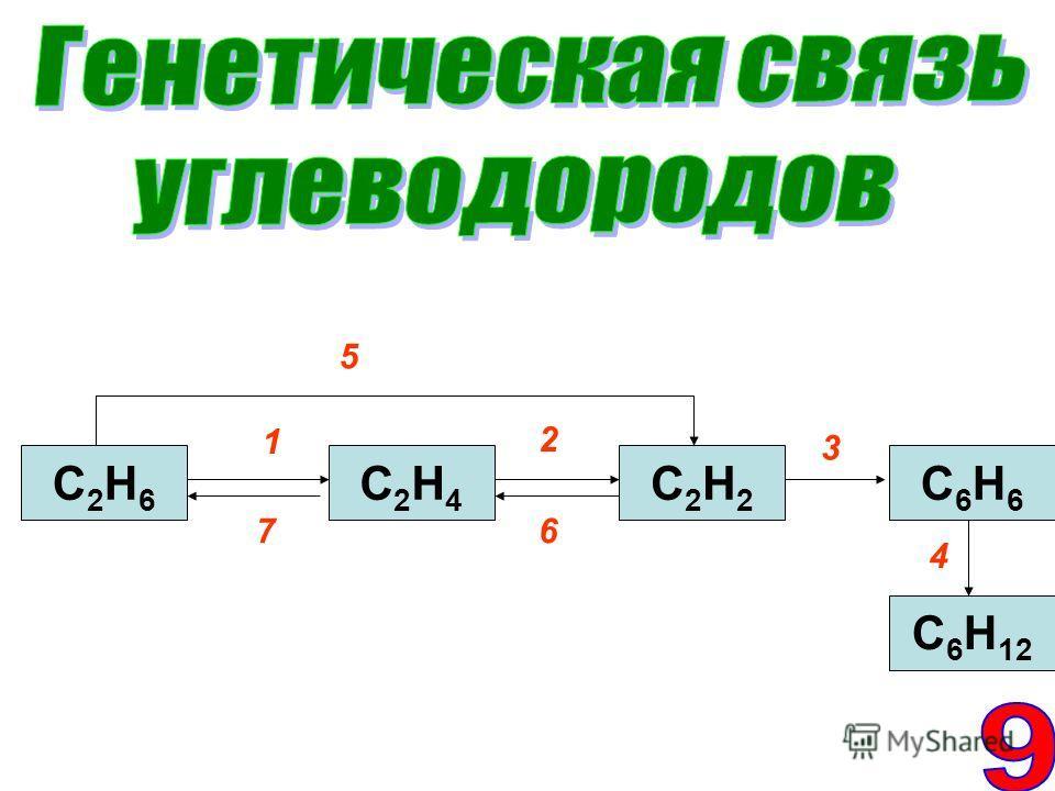 С2Н6С2Н6 С6Н6С6Н6 С2Н4С2Н4 С2Н2С2Н2 С 6 Н 12 1 2 3 4 5 67