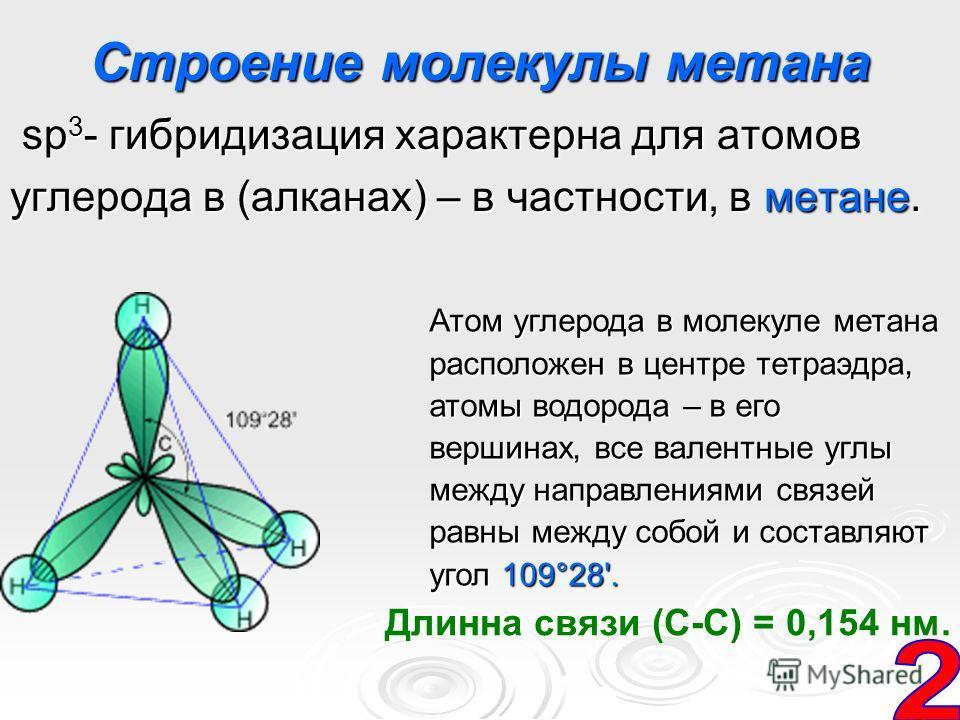 Строение молекулы метана sp 3 - гибридизация характерна для атомов sp 3 - гибридизация характерна для атомов углерода в (алканах) – в частности, в метане. Атом углерода в молекуле метана расположен в центре тетраэдра, атомы водорода – в его вершинах,