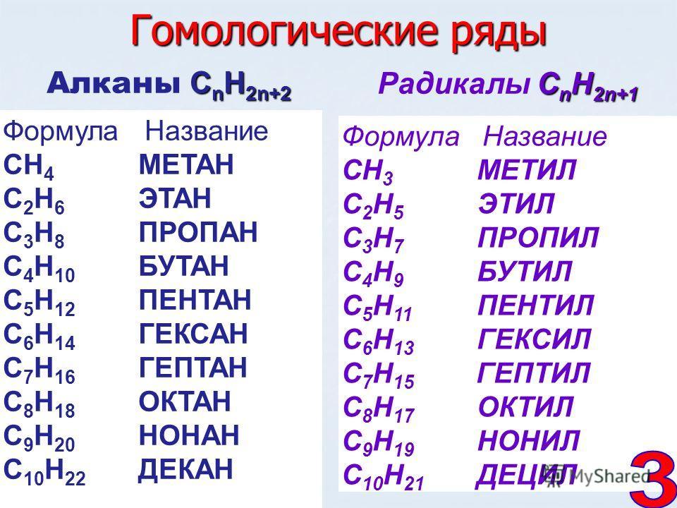 Формула Название СН 3 МЕТИЛ С 2 Н 5 ЭТИЛ С 3 Н 7 ПРОПИЛ С 4 Н 9 БУТИЛ С 5 Н 11 ПЕНТИЛ С 6 Н 13 ГЕКСИЛ С 7 Н 15 ГЕПТИЛ С 8 Н 17 ОКТИЛ С 9 Н 19 НОНИЛ С 10 Н 21 ДЕЦИЛ Гомологические ряды Алканы С СС СnН2n+2 Радикалы С СС СnН2n+1 Формула Название СН 4 МЕ