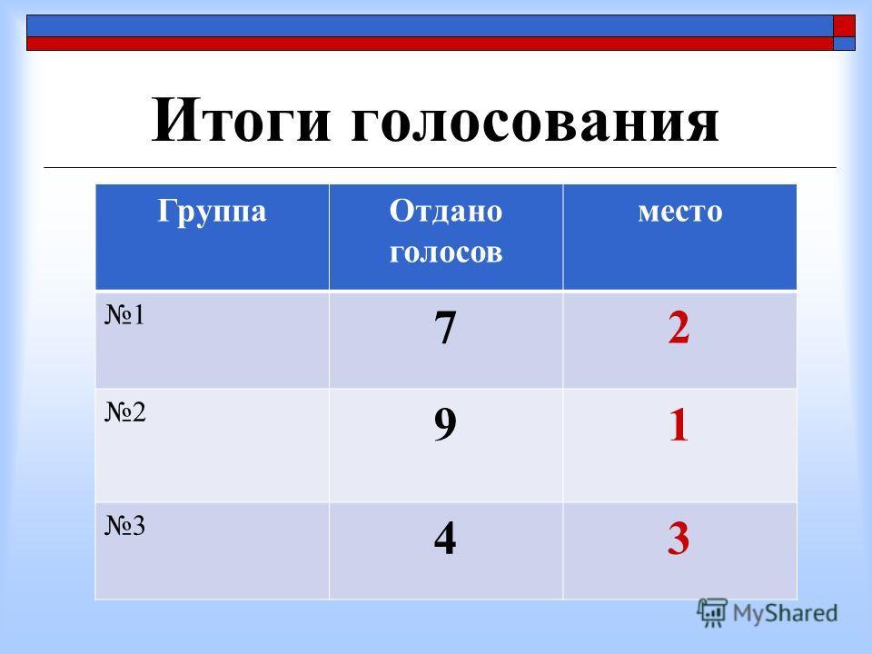 Итоги голосования ГруппаОтдано голосов место 1 72 2 91 3 43
