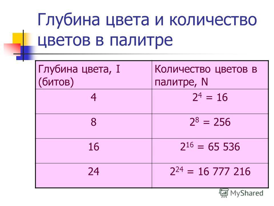 Глубина цвета и количество цветов в палитре Глубина цвета, I (битов) Количество цветов в палитре, N 42 4 = 16 82 8 = 256 162 16 = 65 536 242 24 = 16 777 216