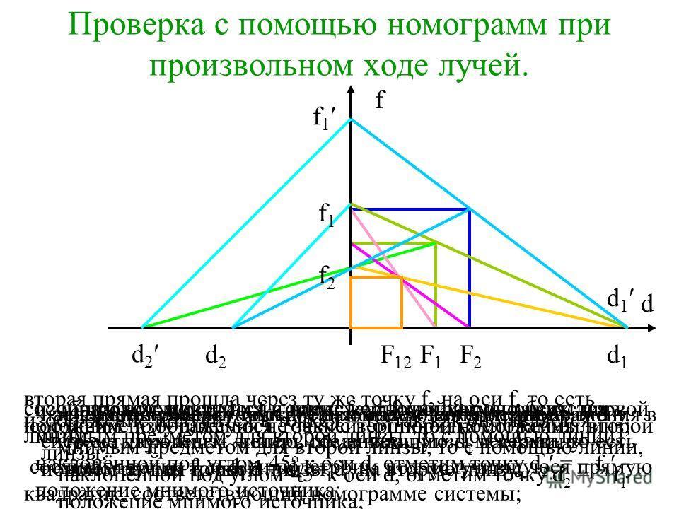 f F2F2 F1F1 Применение номограмм для двух разных собирающих линз d F 12 проведем оси d и f и нарисуем номограммы обеих линз; изображение получится в точке f = F 1 ; так как оно является мнимым предметом для второй линзы, то с помощью линии, наклонённ
