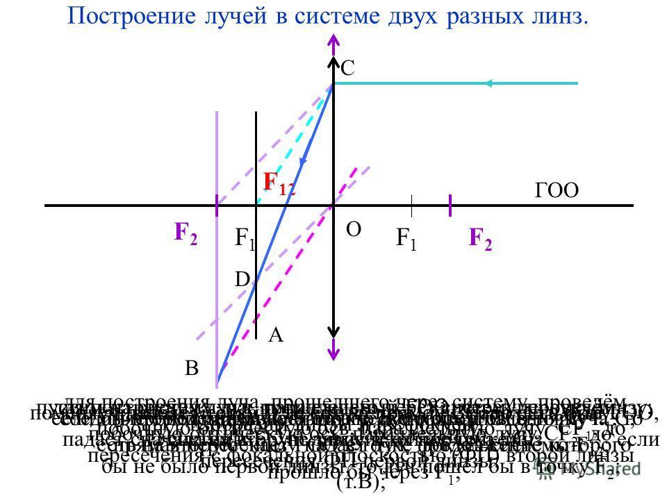 Проверка с помощью номограмм при произвольном ходе лучей. F2F2 F1F1 d f F 12 d2d2 d1d1 f1f1 f2f2 d 1 f 1 d 2 проведем оси d и f и нарисуем номограммы обеих линз; из произвольной точки d = d 1 пошлём луч на первую линзу, то есть проведем линию, соедин