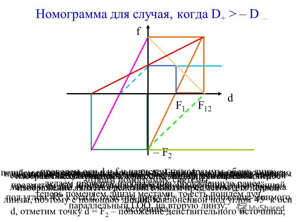 Нахождение фокусного расстояния рассеивающей линзы Можно ли, опираясь на полученное соотношение, найти фокусное расстояние для рассеивающей линзы? Да, если сложить её с собирающей линзой большей оптической силы. Давайте с помощью номограмм проверим е