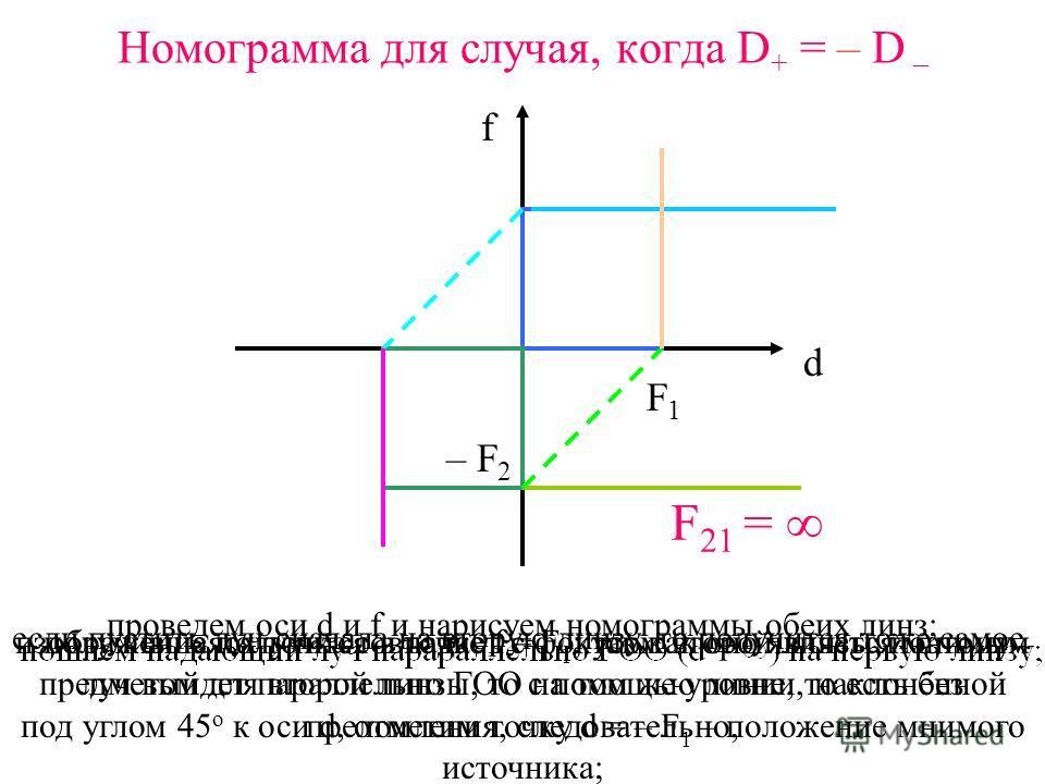 – F 12 Номограмма для случая, когда D + < – D – d f F1F1 – F 2 проведем оси d и f и нарисуем номограммы обеих линз; изображение получится в точке f = F 1 ; так как оно является мнимым предметом для второй линзы, то с помощью линии, наклонённой под уг