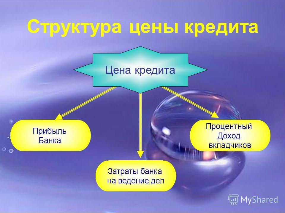 Структура цены кредита Цена кредита Затраты банка на ведение дел Прибыль Банка Процентный Доход вкладчиков