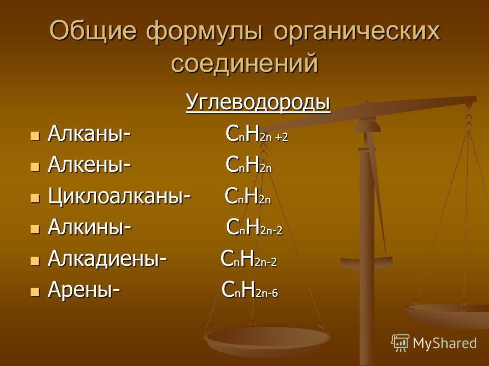 Общие формулы органических соединений Углеводороды Углеводороды Алканы- C n H 2n +2 Алканы- C n H 2n +2 Алкены- C n H 2n Алкены- C n H 2n Циклоалканы- C n H 2n Циклоалканы- C n H 2n Алкины- C n H 2n-2 Алкины- C n H 2n-2 Алкадиены- C n H 2n-2 Алкадиен