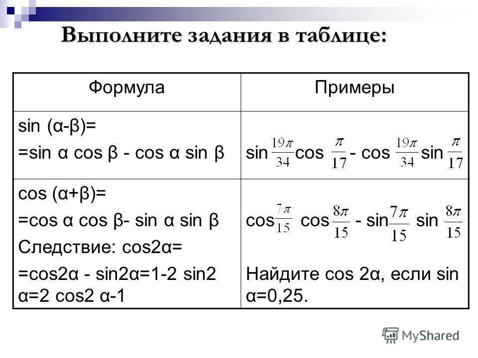 ФормулаПримеры sin (α-β)= =sin α cos β - cos α sin βsin cos - cos sin cos (α+β)= =cos α cos β- sin α sin β Следствие: cos2α= =cos2α - sin2α=1-2 sin2 α=2 cos2 α-1 cos cos - sin sin Найдите cos 2α, если sin α=0,25. Выполните задания в таблице: