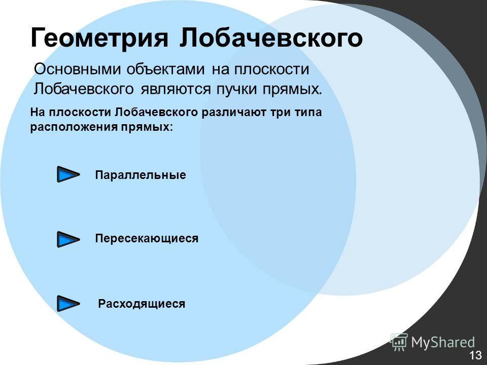 Геометрия Лобачевского Основными объектами на плоскости Лобачевского являются пучки прямых. На плоскости Лобачевского различают три типа расположения прямых: Параллельные Пересекающиеся Расходящиеся 13