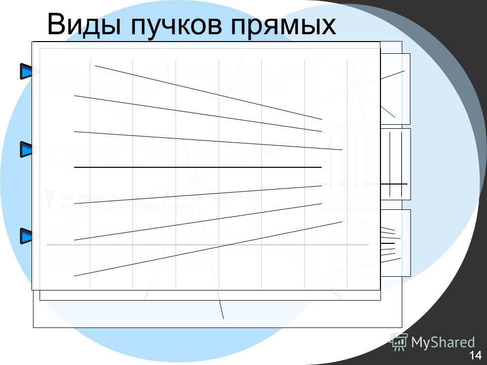 Виды пучков прямых Первый вид пучков образован прямыми, имеющими общую точку – центр пучка Третий вид пучков - пучок, образуемый прямыми, параллельными данной прямой в заданном направлении Второй вид пучков - перпендикуляры к одной прямой – оси пучка