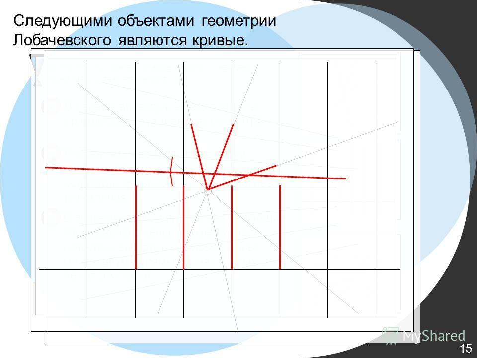 Для их построения Лобачевским было введено понятие соответственных точек. В первом виде пучков это точки на прямых, равноудаленные от центра. В пучке третьего вида соответствующие точки расположены симметрично относительно биссектрисы полосы между дв