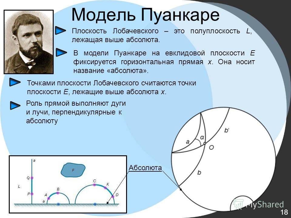 Модель Пуанкаре Абсолюта Роль прямой выполняют дуги и лучи, перпендикулярные к абсолюту Точками плоскости Лобачевского считаются точки плоскости E, лежащие выше абсолюта x. В модели Пуанкаре на евклидовой плоскости E фиксируется горизонтальная прямая