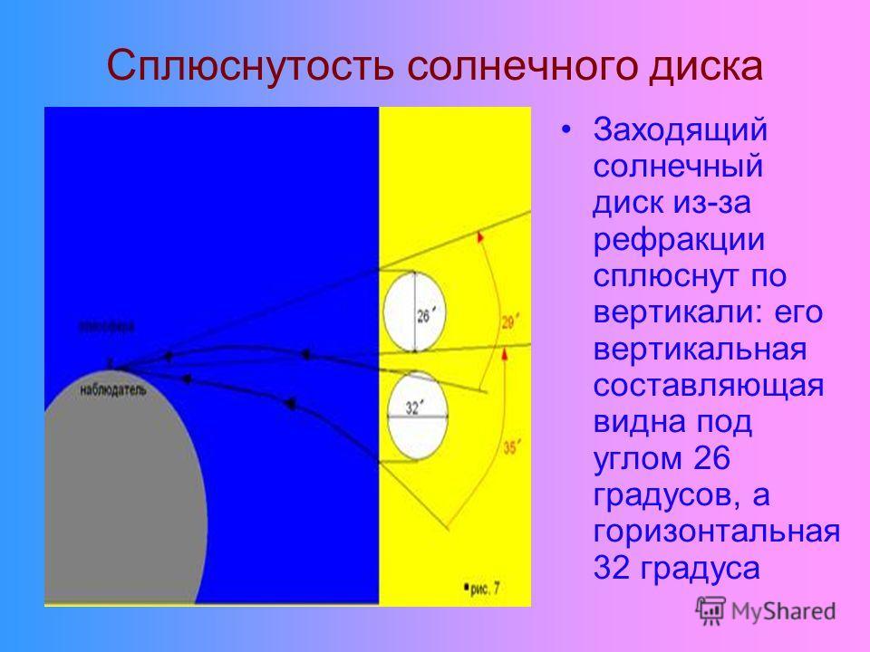 Сплюснутость солнечного диска Заходящий солнечный диск из-за рефракции сплюснут по вертикали: его вертикальная составляющая видна под углом 26 градусов, а горизонтальная 32 градуса