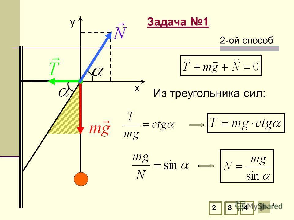 10 Задача 1 23 4 Из треугольника сил: 2-ой способ y х