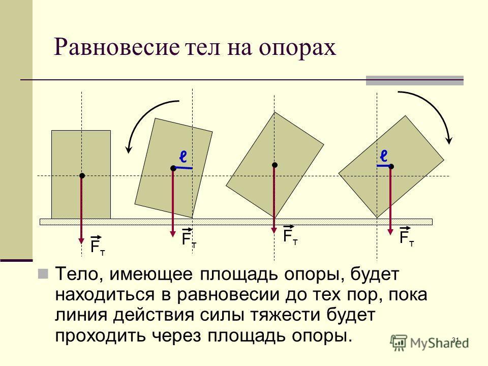 31 Равновесие тел на опорах Тело, имеющее площадь опоры, будет находиться в равновесии до тех пор, пока линия действия силы тяжести будет проходить через площадь опоры. FтFт FтFт FтFт FтFт
