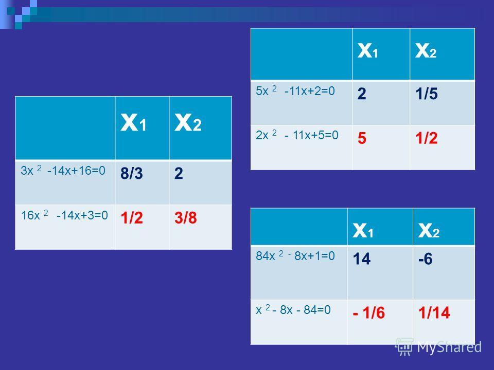 х1х1 х2х2 3x 2 -14x+16=0 8/32 16x 2 -14x+3=0 1/23/8 х1х1 х2х2 5x 2 -11x+2=0 21/5 2x 2 - 11x+5=0 51/2 х1х1 х2х2 84x 2 - 8x+1=0 14-6 x 2 - 8x - 84=0 - 1/61/14